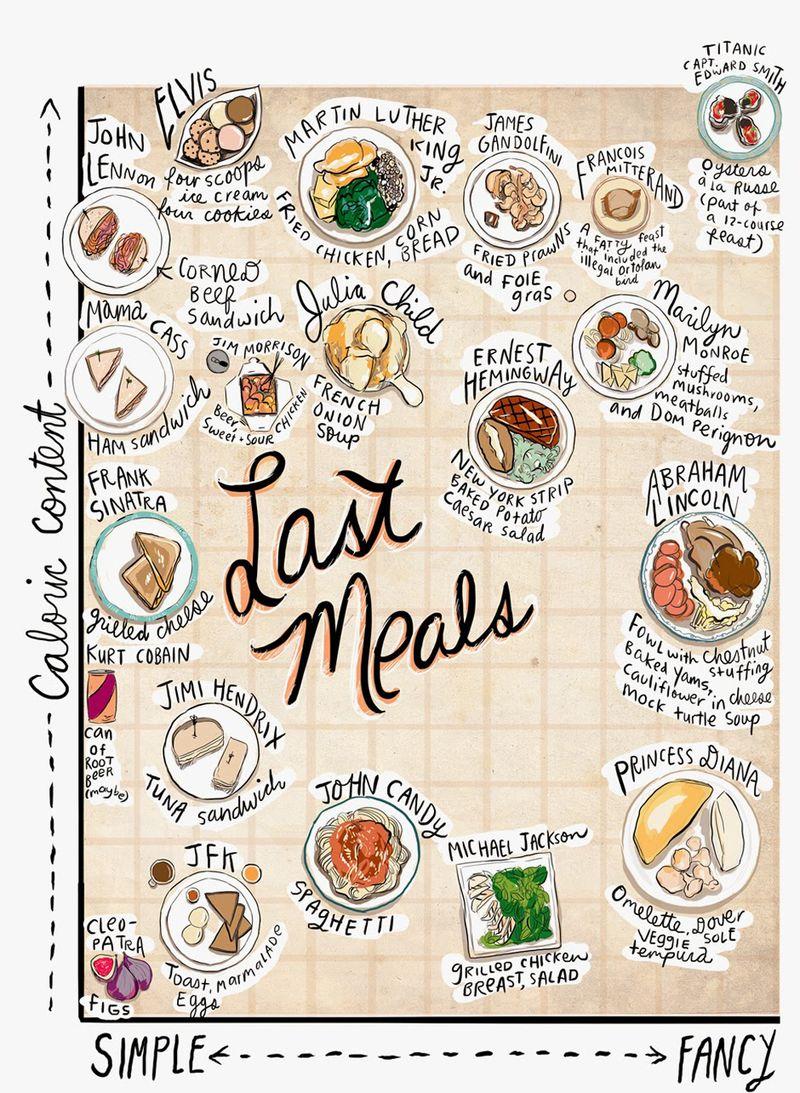 Famous-last-meals